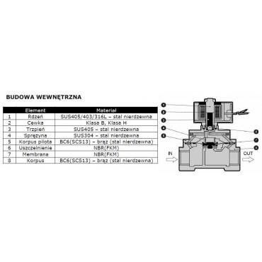 Elektrozawór 2/2 CKD model ADK11