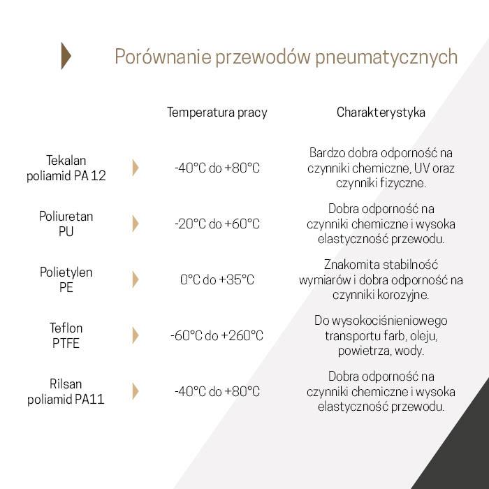 Porównanie przewodów pneumatycznych